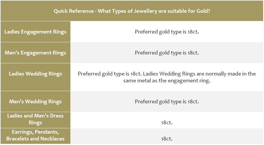Jewellery suitable for gold