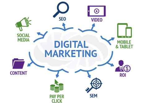 Increasing Leads with Digital Marketing