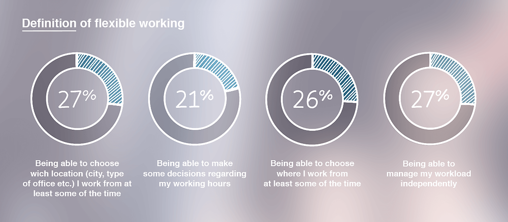Infolio Blog: Flexible working vs. remote working – is there any difference?