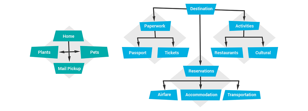 Vacation planning structure