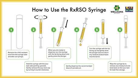 RxRSO Insert graphic - how to use the sy
