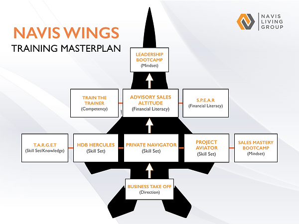 Navis Wings Training Masterplan.png