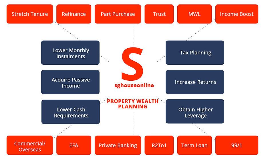 PropertywealthPlanning.jpg