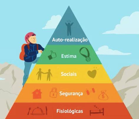 Hierarquia das necessidade de Maslow