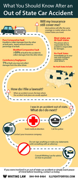 Infographic-what-you-should-know-after-a