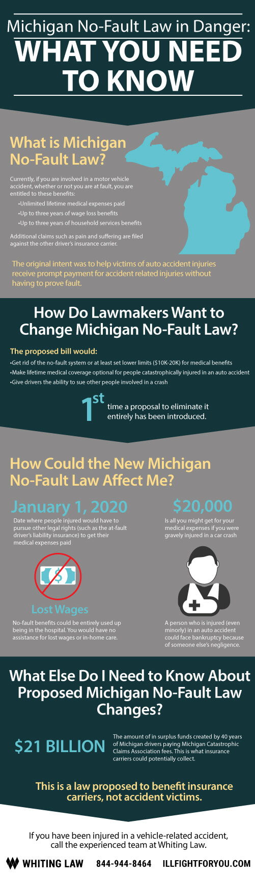 michigan-no-fault-law-in-danger-what-you