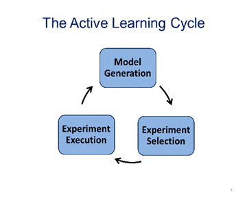 Activelearning-cycle.png