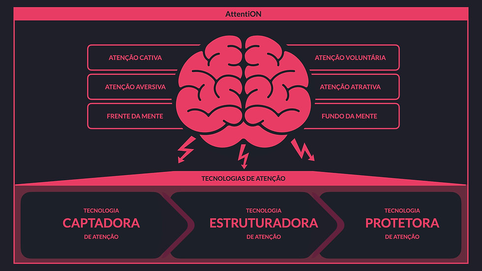 Framework | AttentiOn