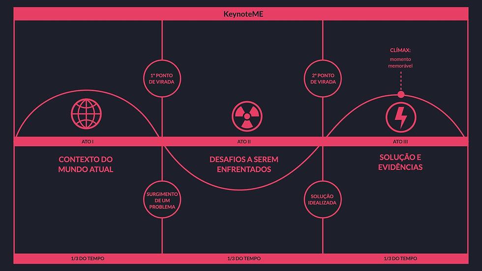Framework   KeynoteME