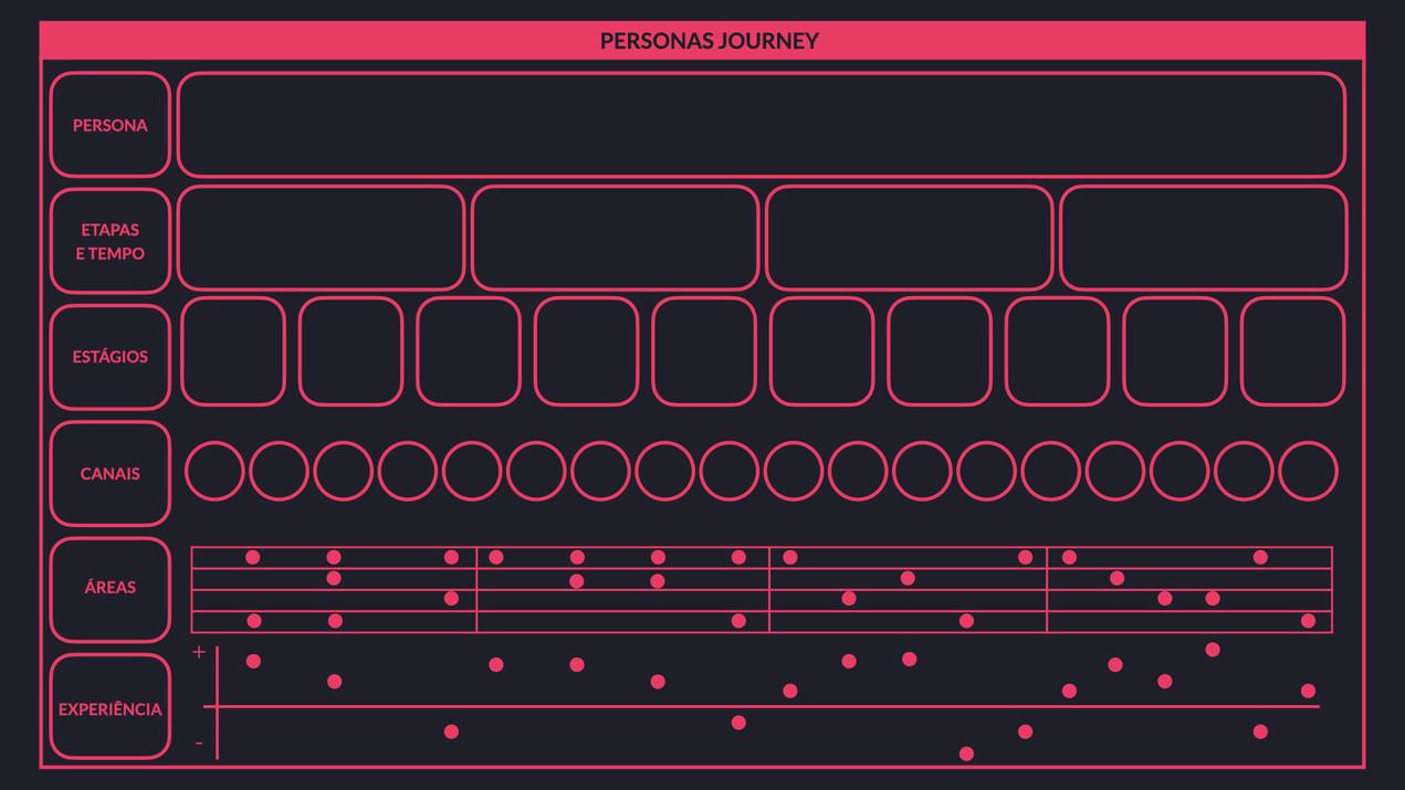 Personas journey