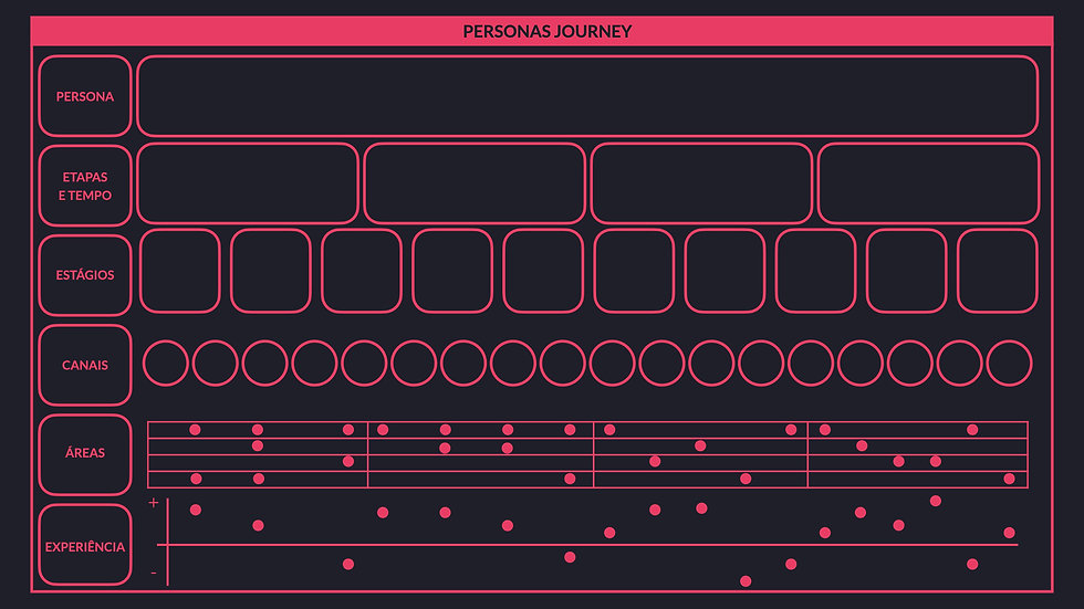Framework | Personas Journey