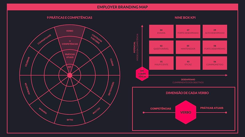 Framework | Employer Branding Map