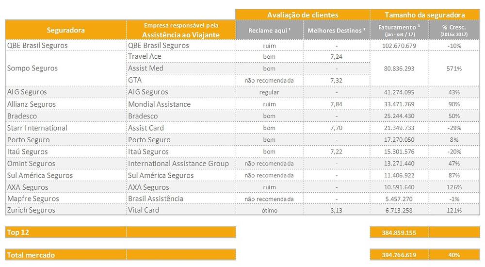 Ranking das empresas de seguro viagem