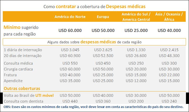 Despesas médicas na Europa