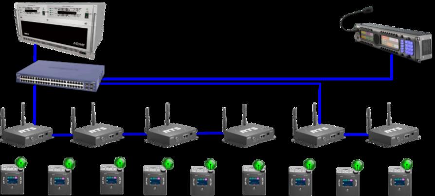 RTS ROAMEO network diagram