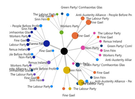 Visualizing Irish general election results