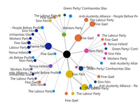 Visualizing Irish general election results