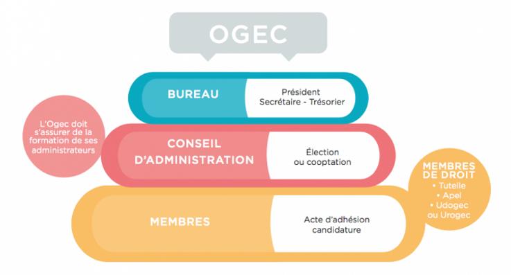 OGEC 2
