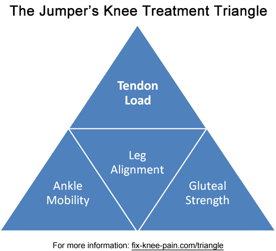 How To Treat Jumper's Knee?