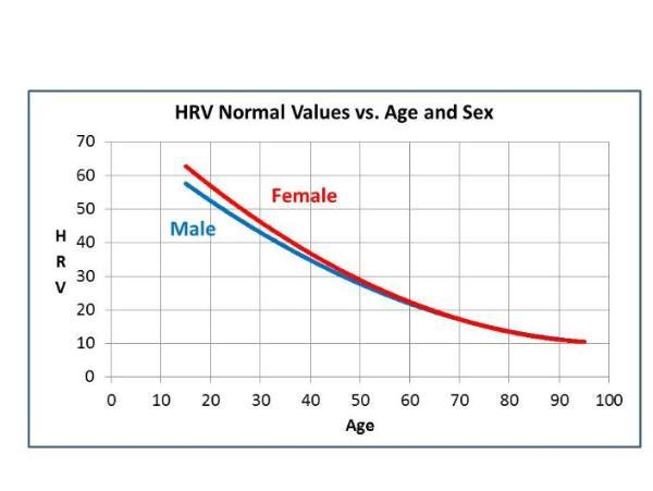 Average HRV Scores: Male vs Female & Ages