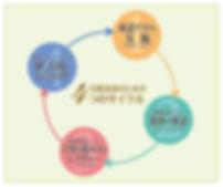 4つのサイクル詳細文無%E.jpg