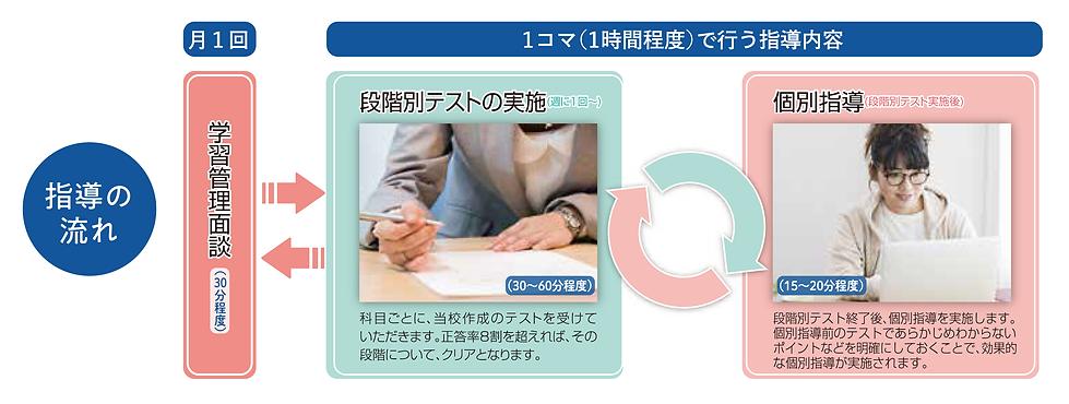 指導の流れ_図.png