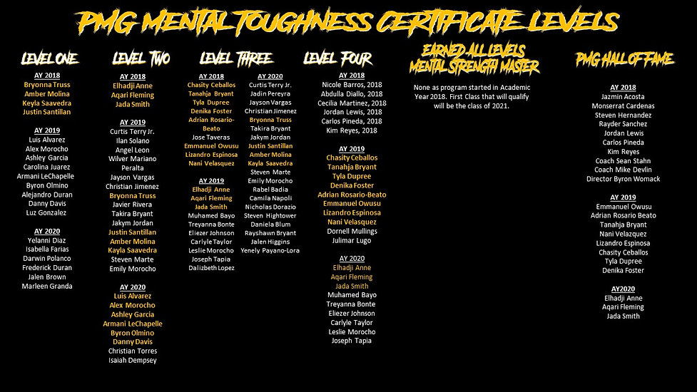 PMG Mental Performance Wall of Fame (202