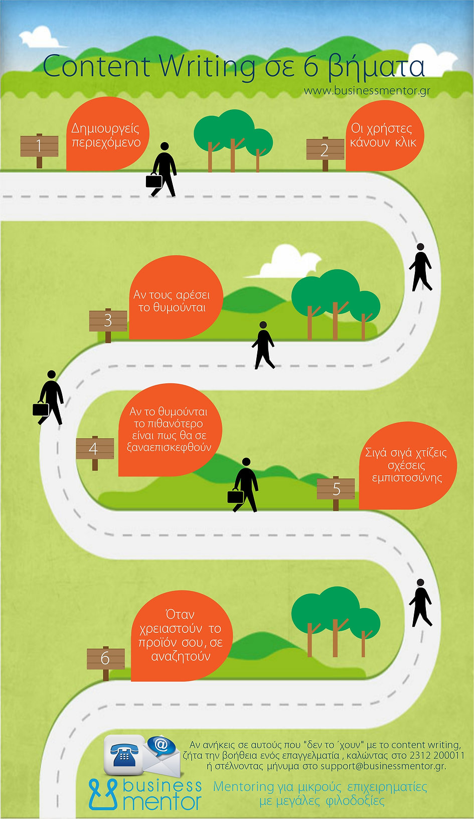 content writing infographic