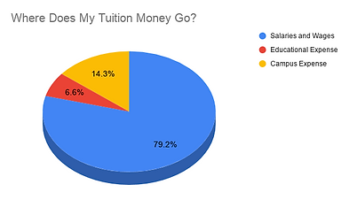 Where Does My Tuition Money Go_.png