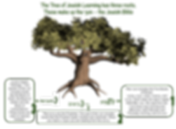 Tanakh Tree of Life.png