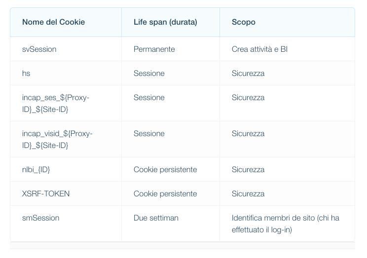 cookie presenti nel sito