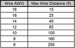 Signage-Products-Wire-Gauge-DC-Power-Sup