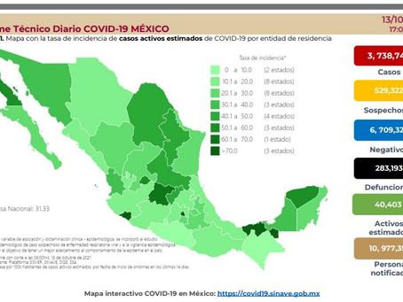 Registra México 6 mil 320 nuevos contagios de Covid-19 en 24 horas