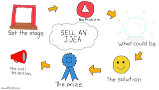 Selling the Idea of your product, or service