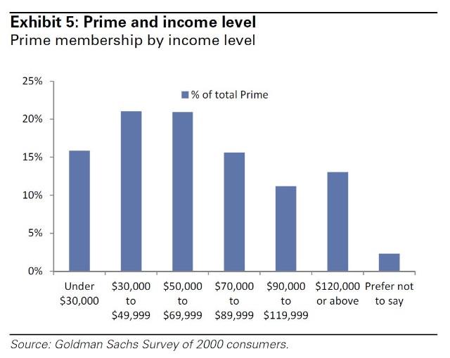 Amazon Prime and income level