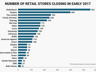 The death of retail as we know it