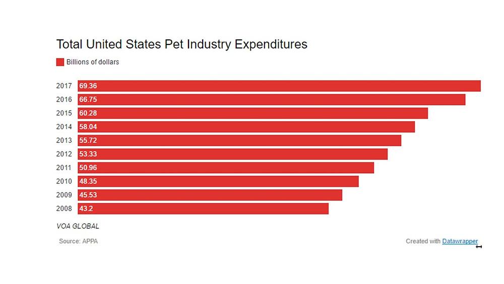 Pet Industry Expenditure