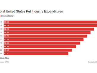 U.S. pet industry expenditure is boosting the retail
