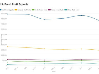 U.S. Fresh Fruit Exports