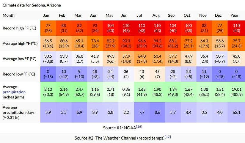 sedona-climate.jpg