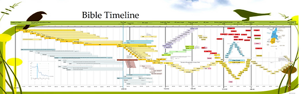 bible timeline in english 4222.png