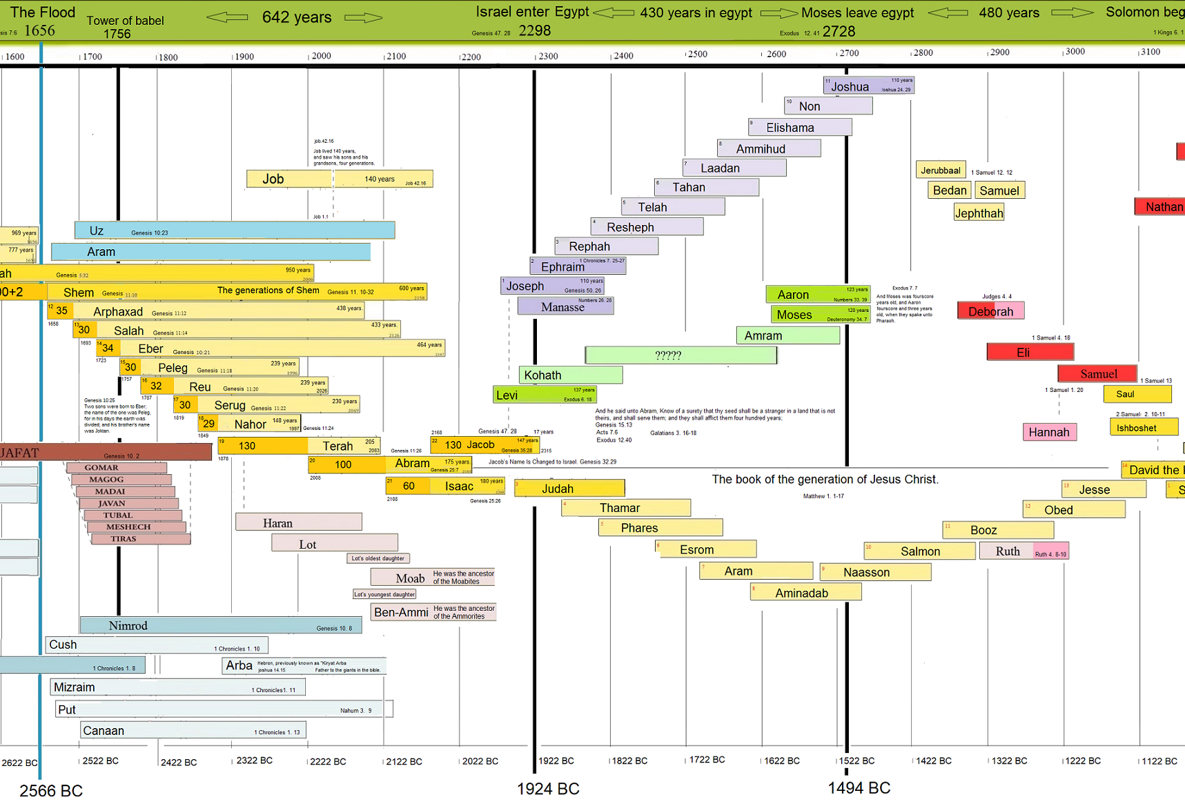 Bible Timeline chart - Free download (Chronology of the Bible=