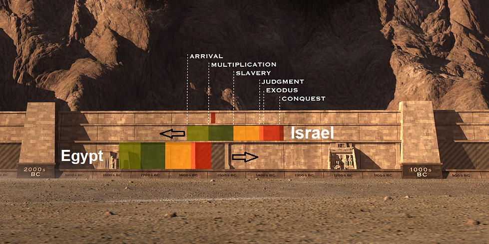 Egypt and Israel timetable.png
