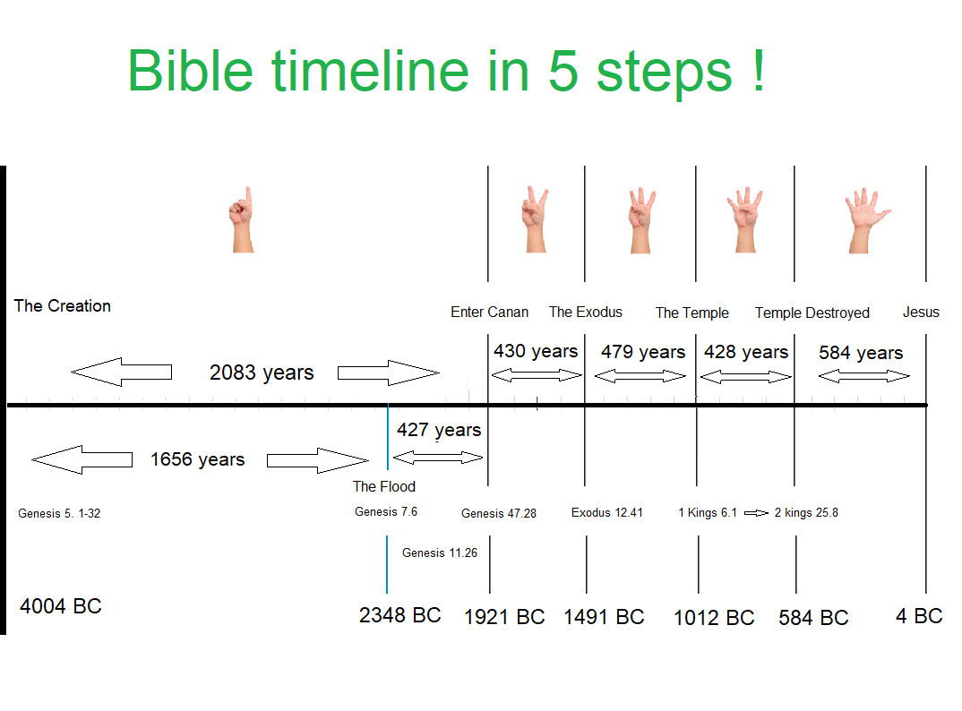 Free Bible Timeline chart | Bible Timeline 66