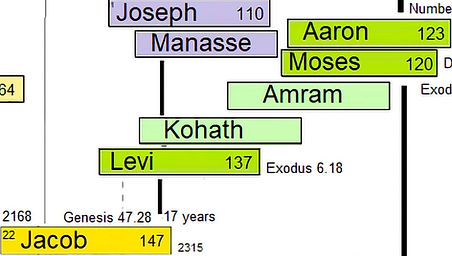 how long was israel in egypt.jpg