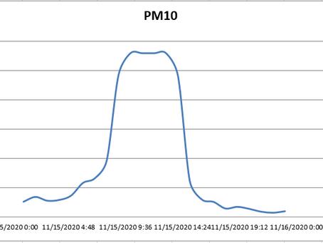 ارتفاع في تراكيز PM10 في محطة المصانع بالزرقاء
