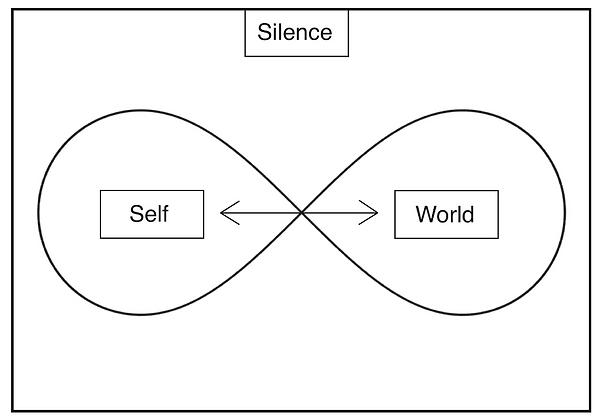 Self-World-Relationship.png