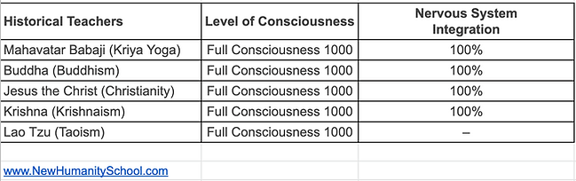 Historical Teachers levels of consciousness