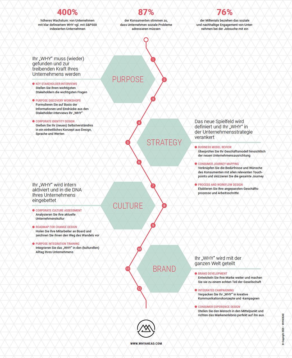Social Transformation Roadmap