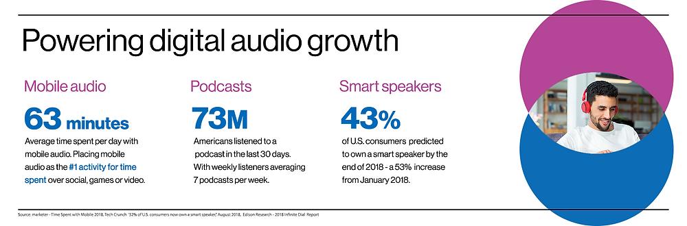 digital-audio-growth-ossia-studio